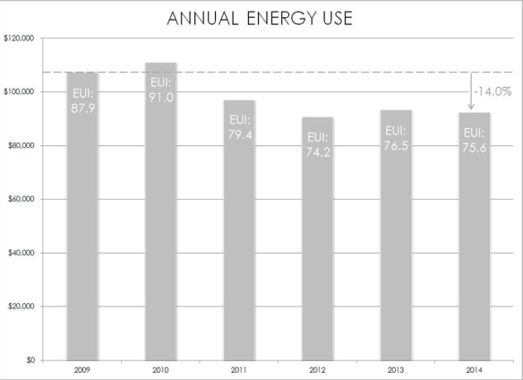 Annual Energy Use 2014